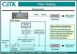 Flow testing CETA Testsysteme